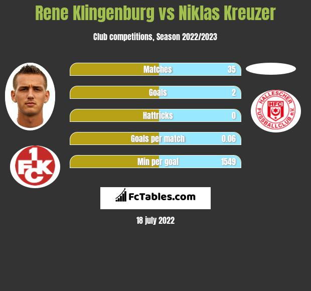 Rene Klingenburg vs Niklas Kreuzer infographic