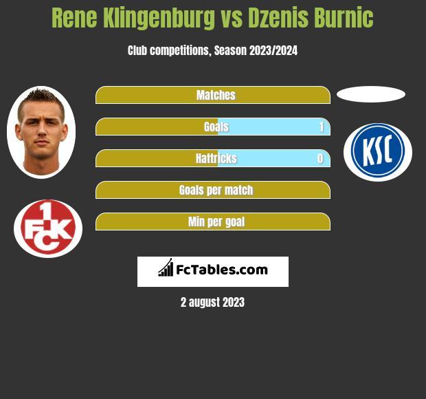 Rene Klingenburg vs Dzenis Burnic infographic