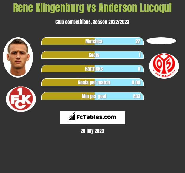 Rene Klingenburg vs Anderson Lucoqui infographic