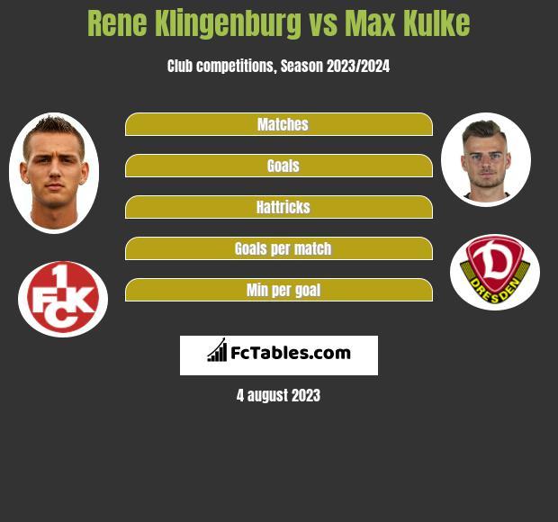 Rene Klingenburg vs Max Kulke infographic