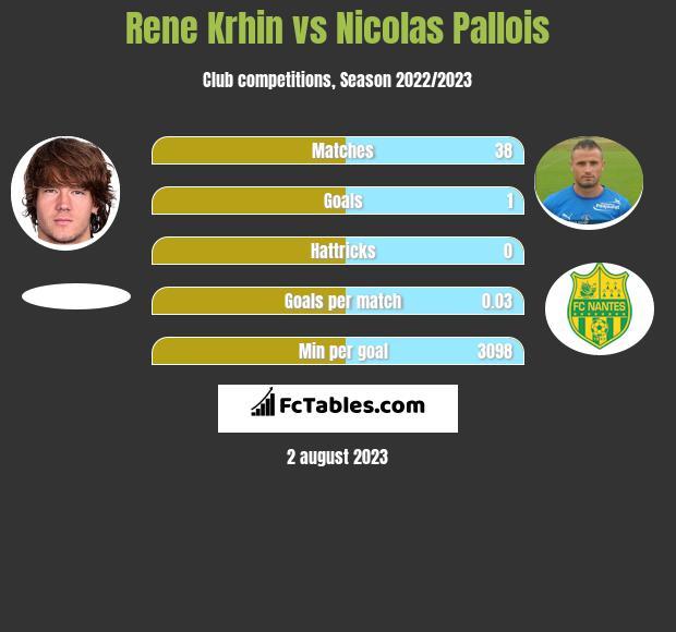 Rene Krhin vs Nicolas Pallois infographic