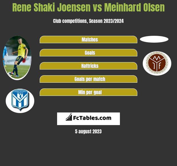 Rene Shaki Joensen vs Meinhard Olsen infographic
