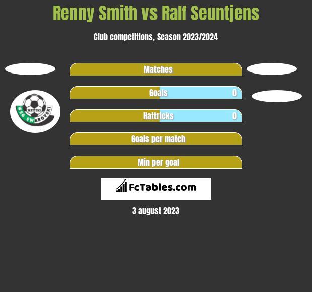 Renny Smith vs Ralf Seuntjens h2h player stats