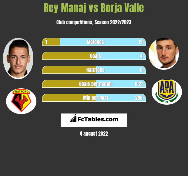 Rey Manaj infographic statistics for RC Deportivo
