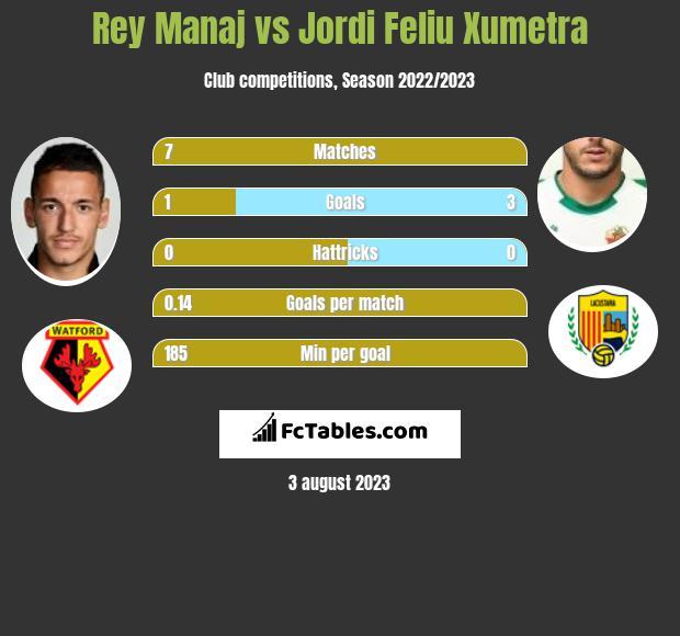 Rey Manaj vs Jordi Feliu Xumetra h2h player stats