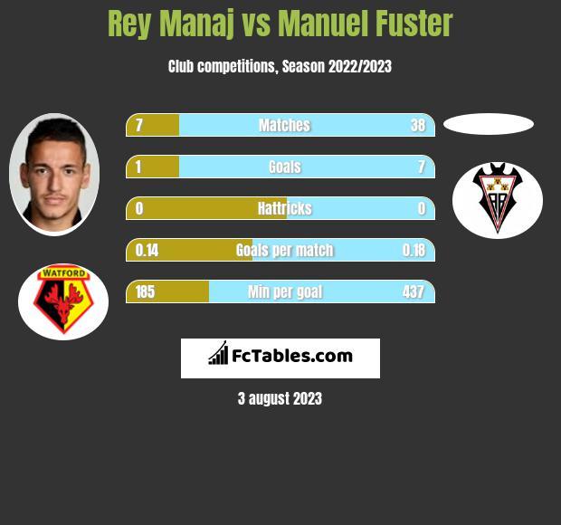 Rey Manaj vs Manuel Fuster infographic