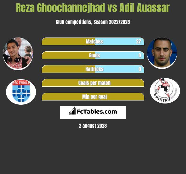Reza Ghoochannejhad vs Adil Auassar h2h player stats