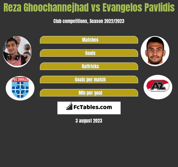 Reza Ghoochannejhad vs Evangelos Pavlidis h2h player stats