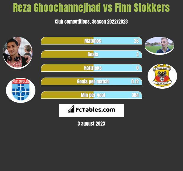 Reza Ghoochannejhad vs Finn Stokkers h2h player stats