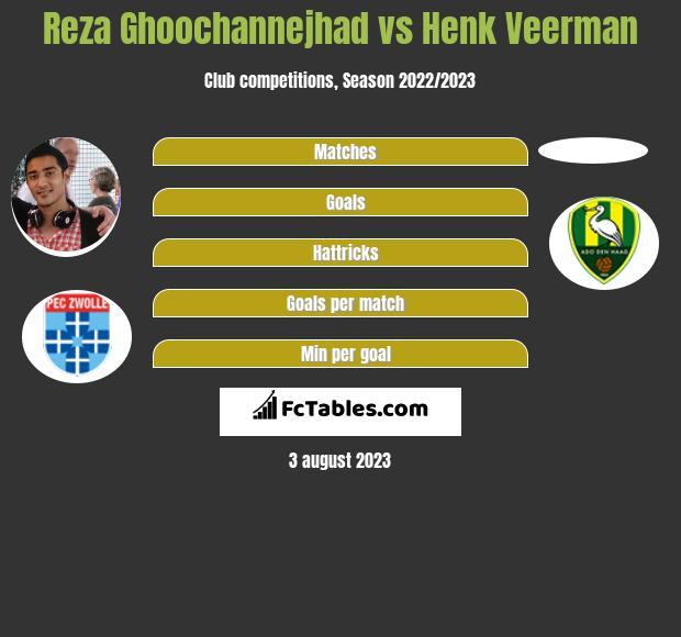 Reza Ghoochannejhad vs Henk Veerman h2h player stats