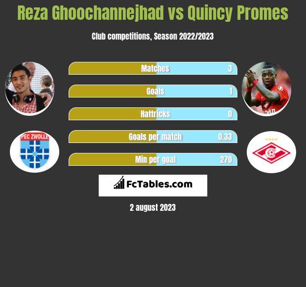Reza Ghoochannejhad vs Quincy Promes infographic