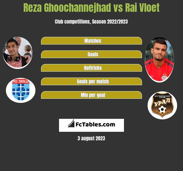 Reza Ghoochannejhad vs Rai Vloet h2h player stats