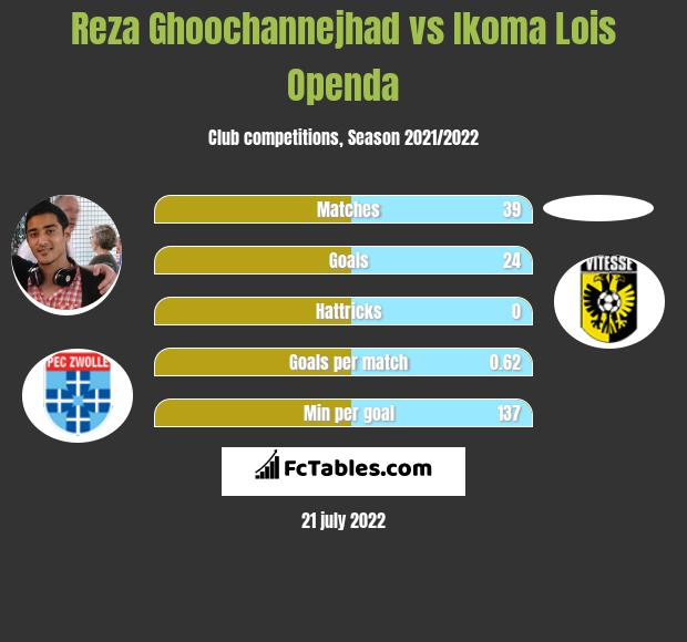 Reza Ghoochannejhad vs Ikoma Lois Openda h2h player stats