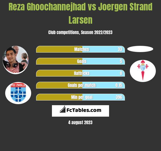Reza Ghoochannejhad vs Joergen Strand Larsen h2h player stats