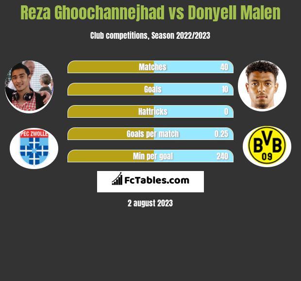 Reza Ghoochannejhad vs Donyell Malen h2h player stats
