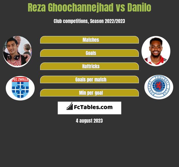 Reza Ghoochannejhad vs Danilo h2h player stats
