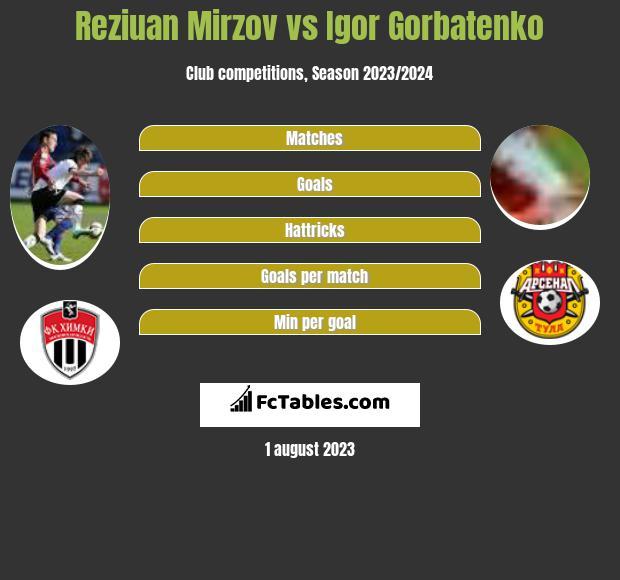 Reziuan Mirzov vs Igor Gorbatenko infographic