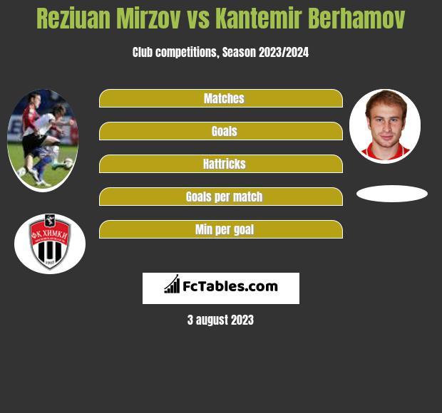 Reziuan Mirzov vs Kantemir Berhamov infographic