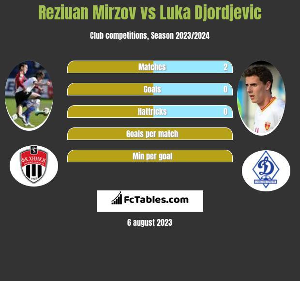 Reziuan Mirzov vs Luka Djordjevic infographic