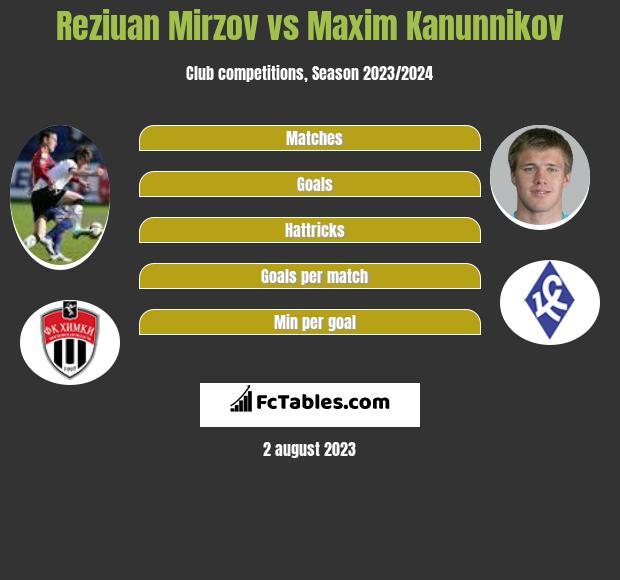 Reziuan Mirzov vs Maxim Kanunnikov infographic