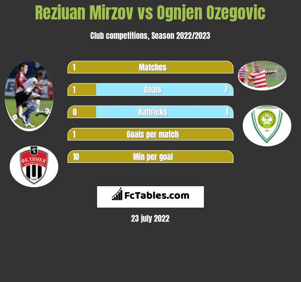 Reziuan Mirzov infographic statistics for Darmstadt