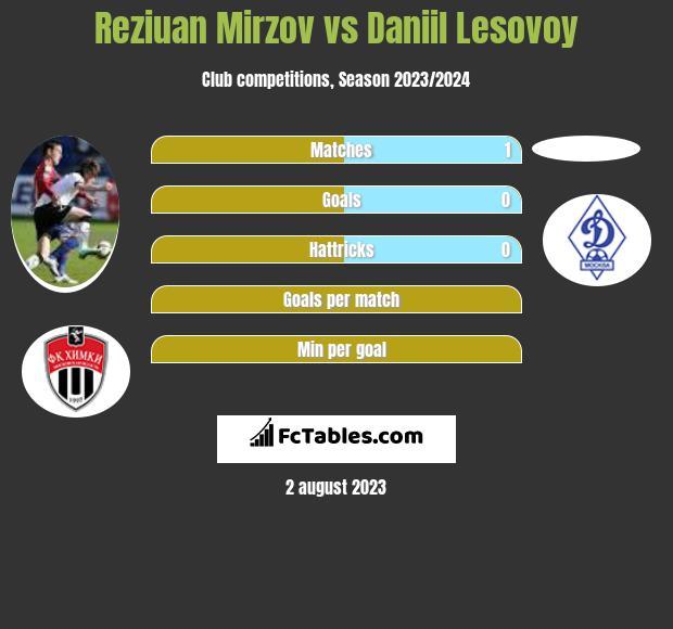 Reziuan Mirzov vs Daniil Lesovoy infographic