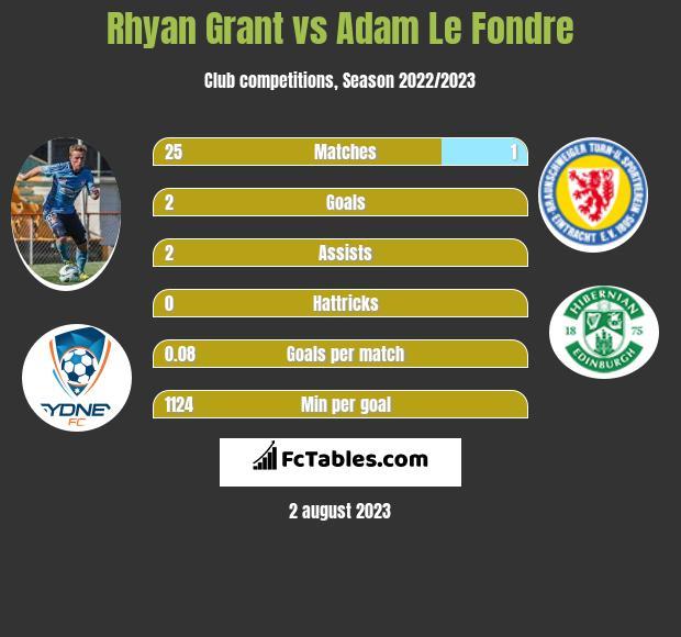 Rhyan Grant vs Adam Le Fondre infographic