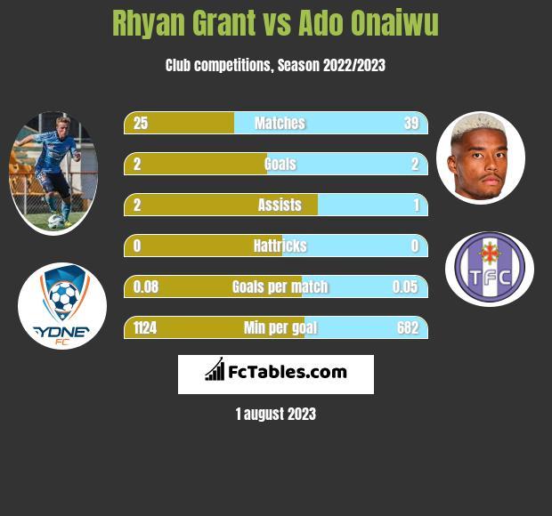 Rhyan Grant vs Ado Onaiwu infographic