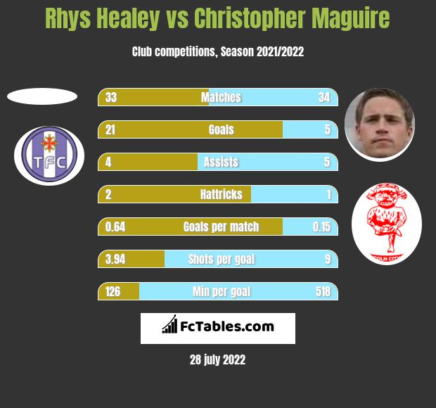 Rhys Healey vs Christopher Maguire h2h player stats