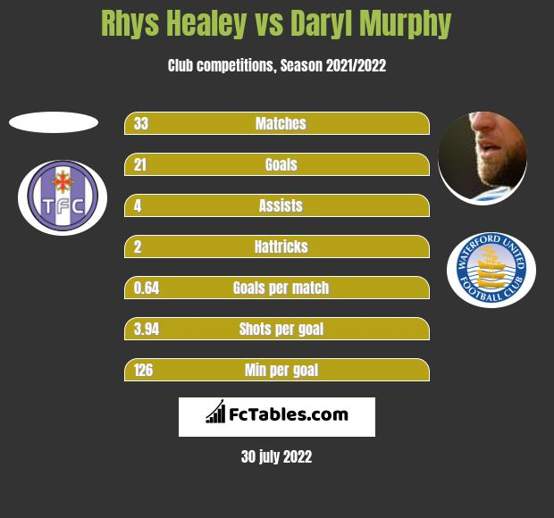 Rhys Healey vs Daryl Murphy h2h player stats