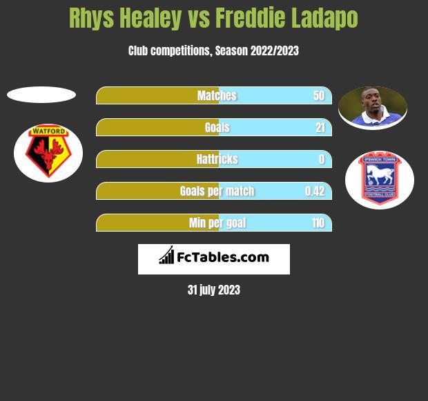 Rhys Healey vs Freddie Ladapo h2h player stats