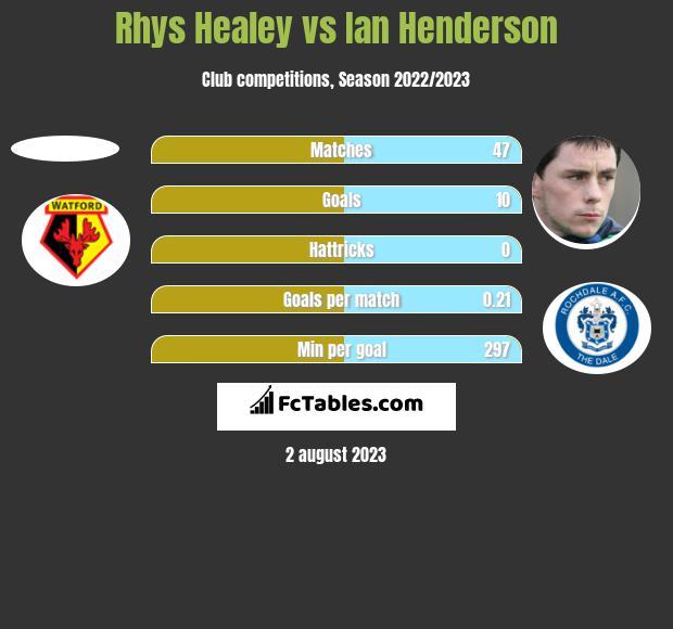Rhys Healey vs Ian Henderson h2h player stats