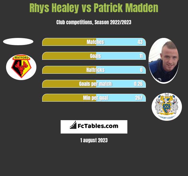 Rhys Healey vs Patrick Madden h2h player stats