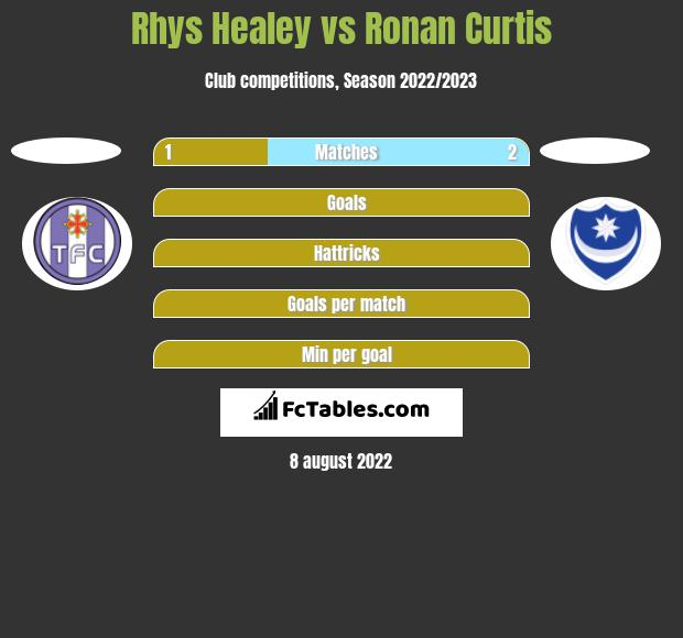 Rhys Healey vs Ronan Curtis h2h player stats