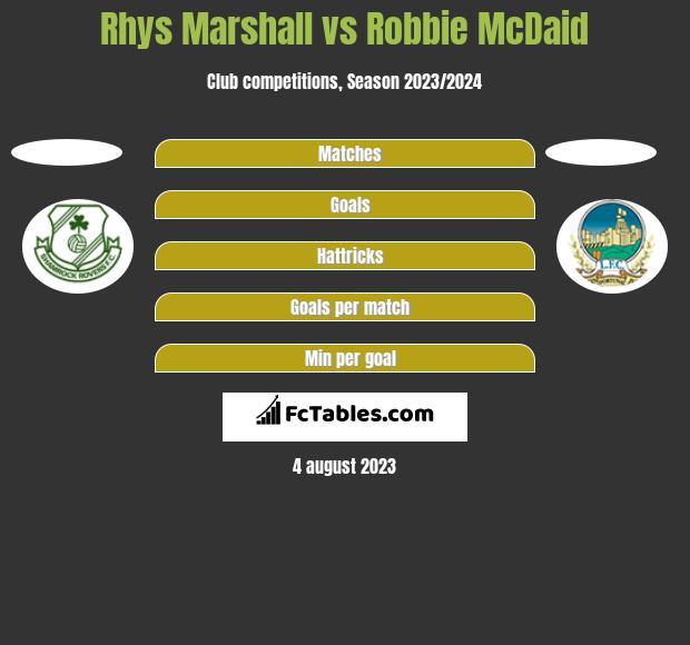 Rhys Marshall vs Robbie McDaid h2h player stats