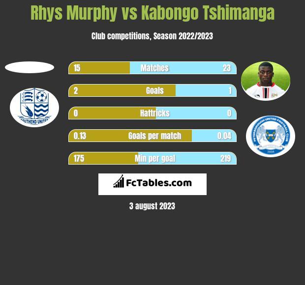 Rhys Murphy vs Kabongo Tshimanga h2h player stats