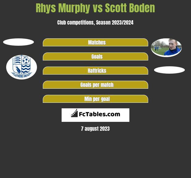 Rhys Murphy vs Scott Boden h2h player stats