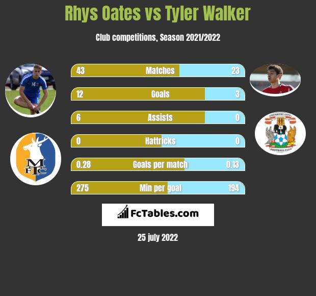 Rhys Oates vs Tyler Walker h2h player stats
