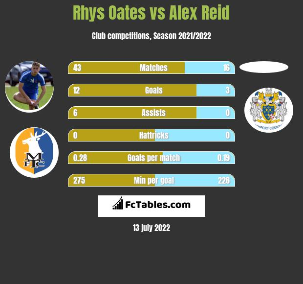 Rhys Oates vs Alex Reid h2h player stats