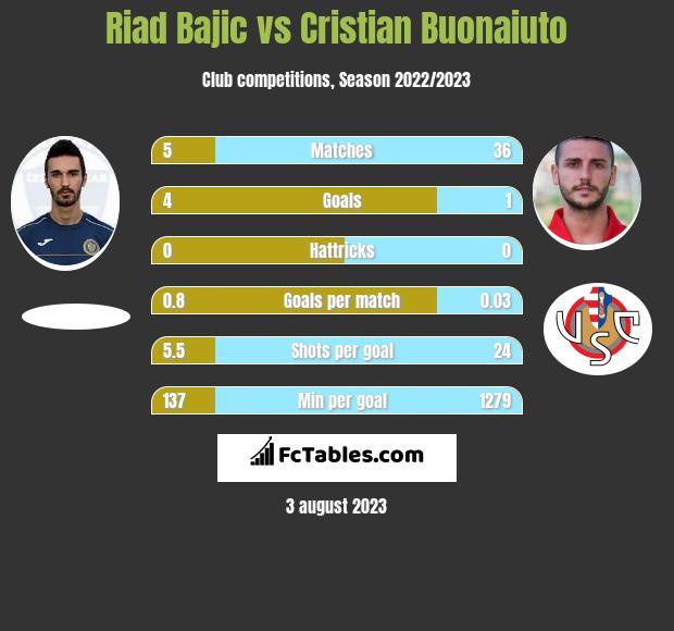 Riad Bajic vs Cristian Buonaiuto h2h player stats