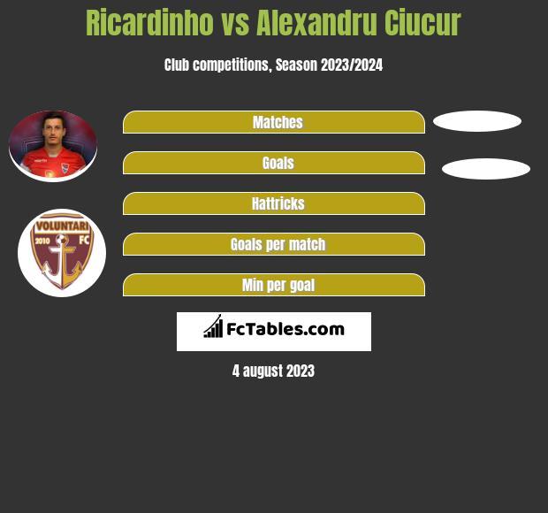 Ricardinho vs Alexandru Ciucur infographic