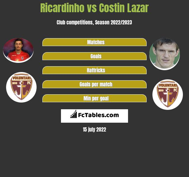 Ricardinho infographic statistics for FC Voluntari