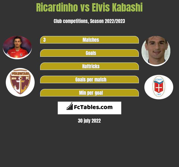 Ricardinho infographic statistics for Dinamo Bucuresti