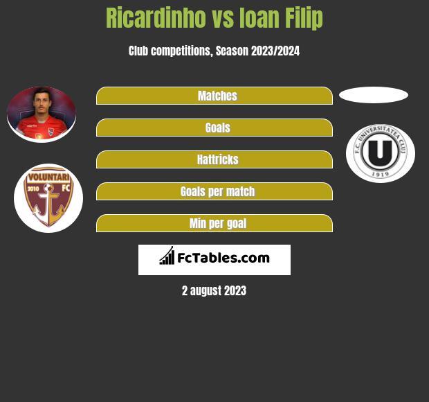 Ricardinho vs Ioan Filip infographic