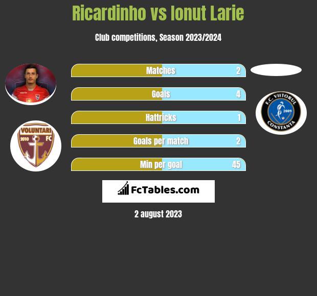 Ricardinho vs Ionut Larie infographic