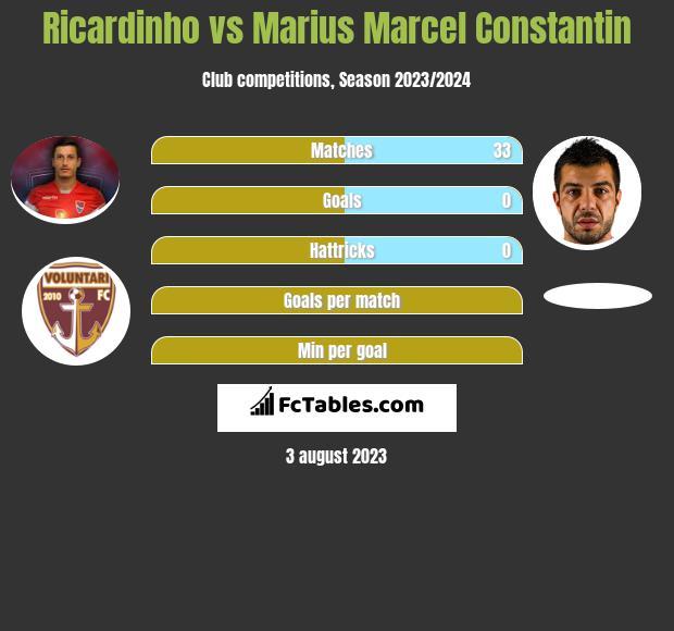 Ricardinho vs Marius Marcel Constantin infographic