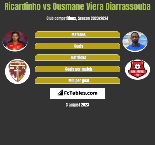 Ricardinho vs Ousmane Viera Diarrassouba infographic