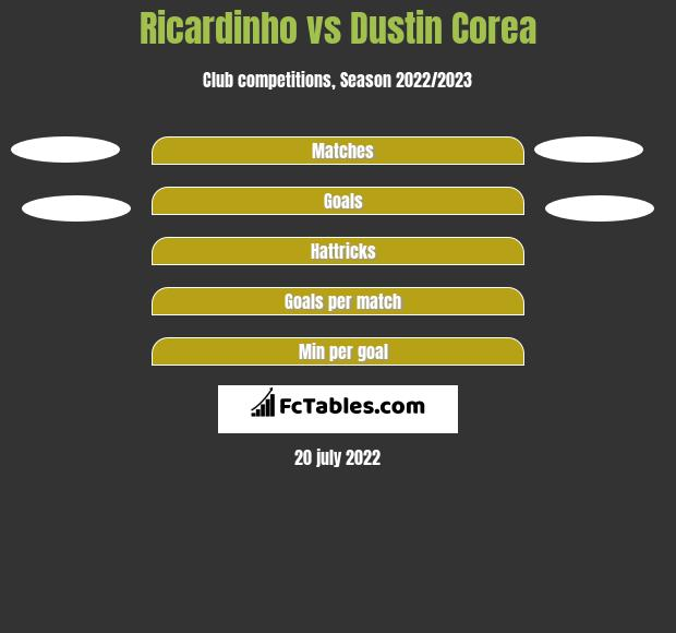 Ricardinho vs Dustin Corea h2h player stats