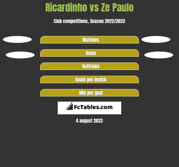 Ricardinho vs Ze Paulo h2h player stats