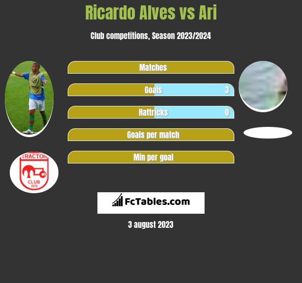Ricardo Alves vs Ari infographic